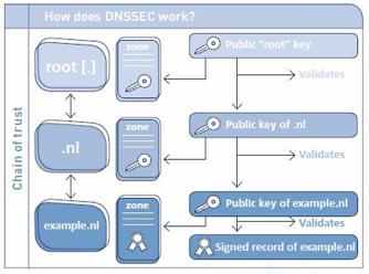 Werking van DNSSEC