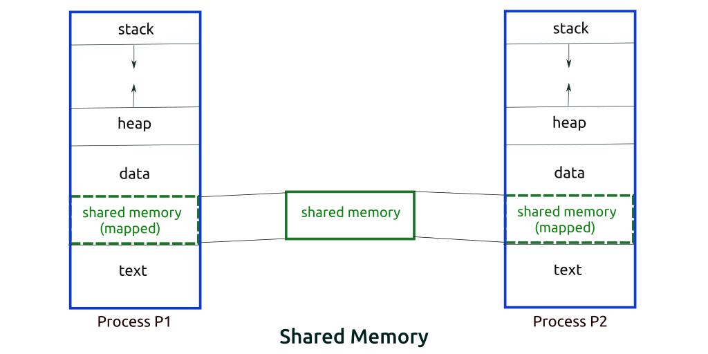 Shared memory en process memory voor preloading
